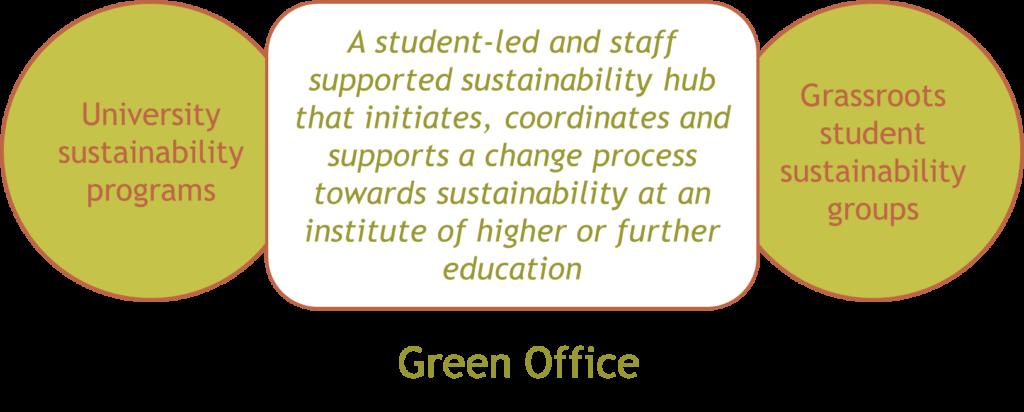 green office studenten voor morgen universiteit duurzaam duurzaamheid