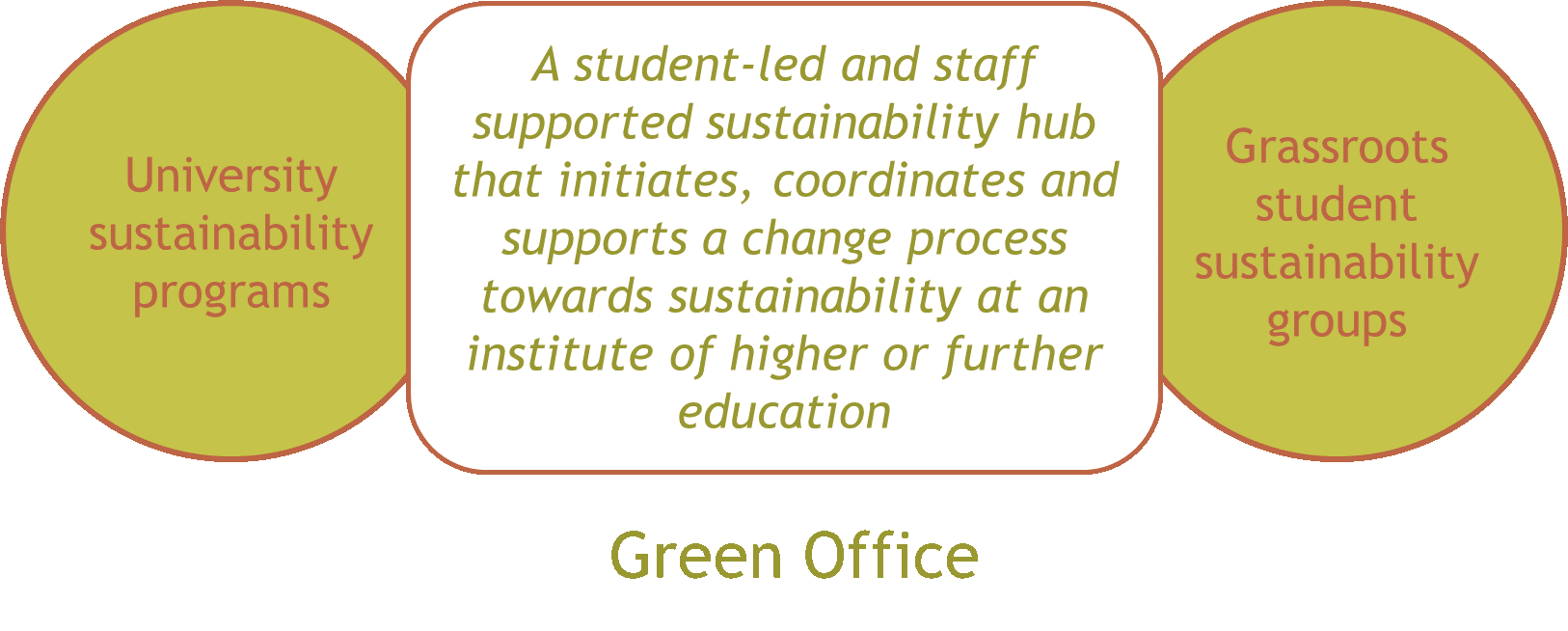 green office definition