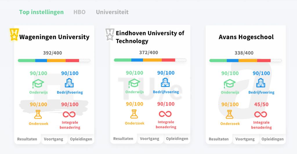 SustainaBul universiteiten vergelijk