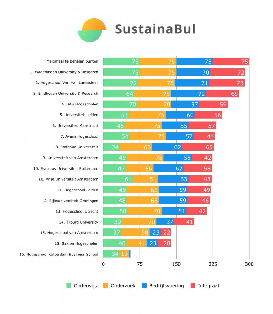 Sustainabul grafiek uitslag 2019